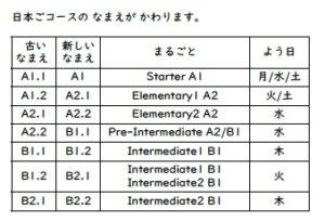 Niveaux japonais